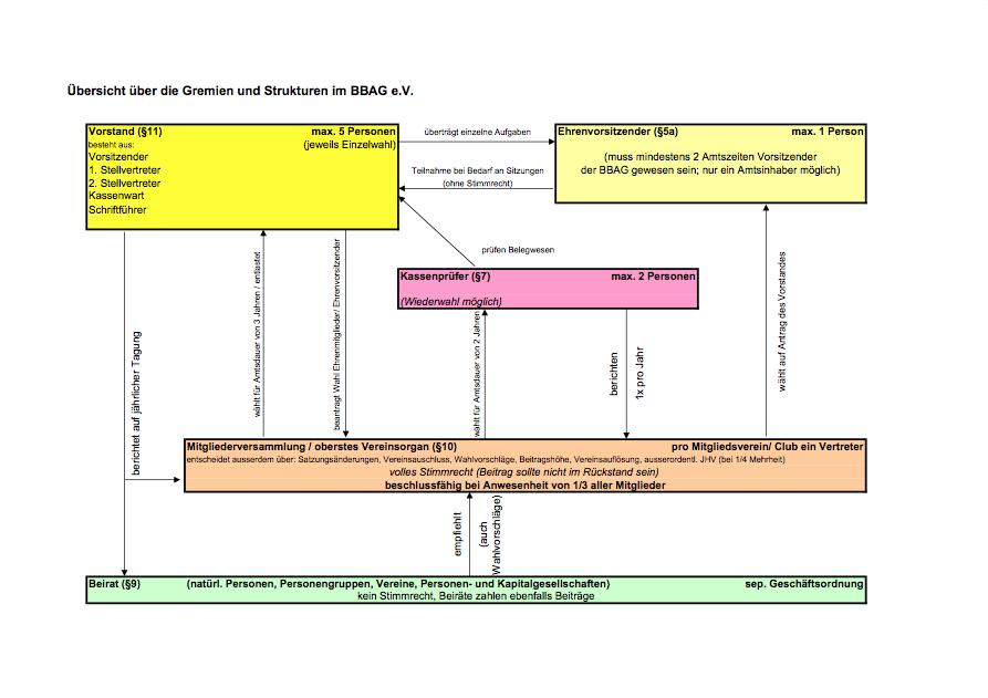 Übersicht über die Gremien und Strukturen im BBAG e.V.
